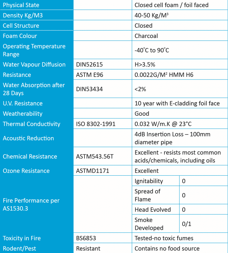 thermotec-4-zero-thermal-pipe-insulation-technical-data